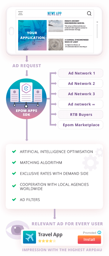 Epom Apps | Powerful and simple mobile monetization platform