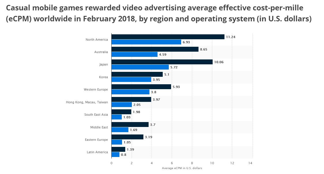 Rewarded Video Ads eCPM Rates